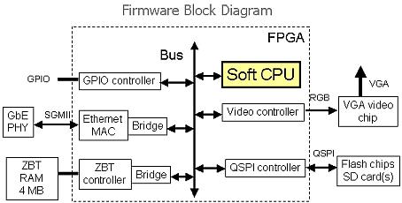 Workplan for RiskFive FPGA on Module