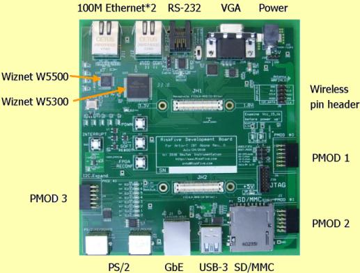 RiskFive FPGA Development System